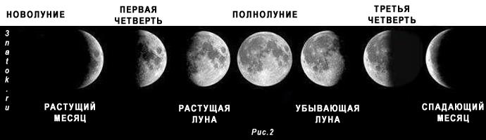 Луна убывает это как рисунок