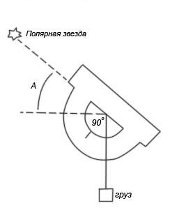 tablitsa-dlya-sekstanta
